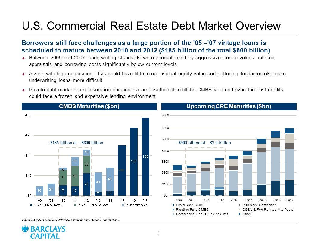 U.S. Commercial Real Estate Debt Market Overview
