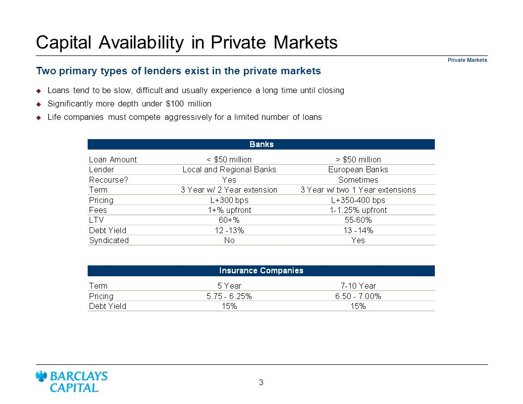 Capital Availability in Private Markets
