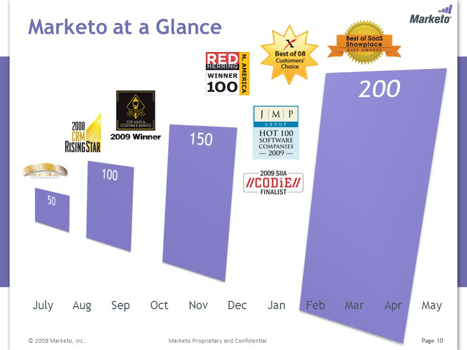 Marketo at a Glance 50 100 150 200 Team Financing July Aug Sep Oct Nov