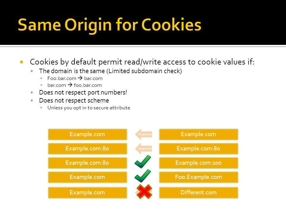 Same Origin for Cookies