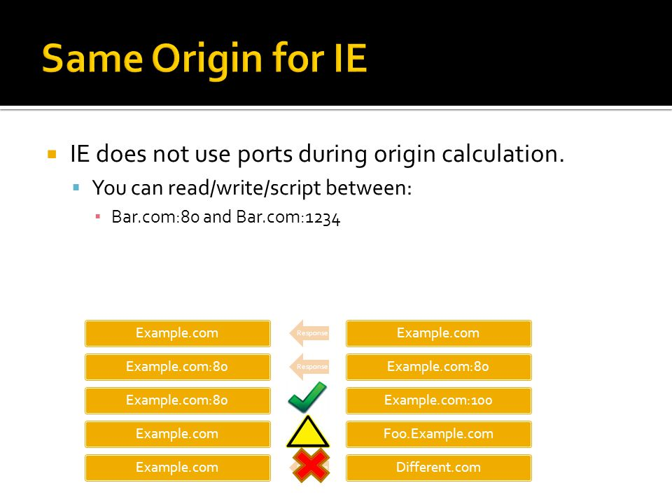 Same Origin for IE IE does not use ports during origin calculation.