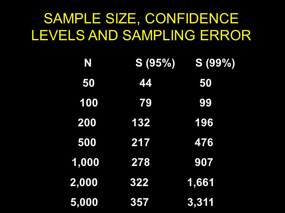SAMPLE SIZE, CONFIDENCE LEVELS AND SAMPLING ERROR