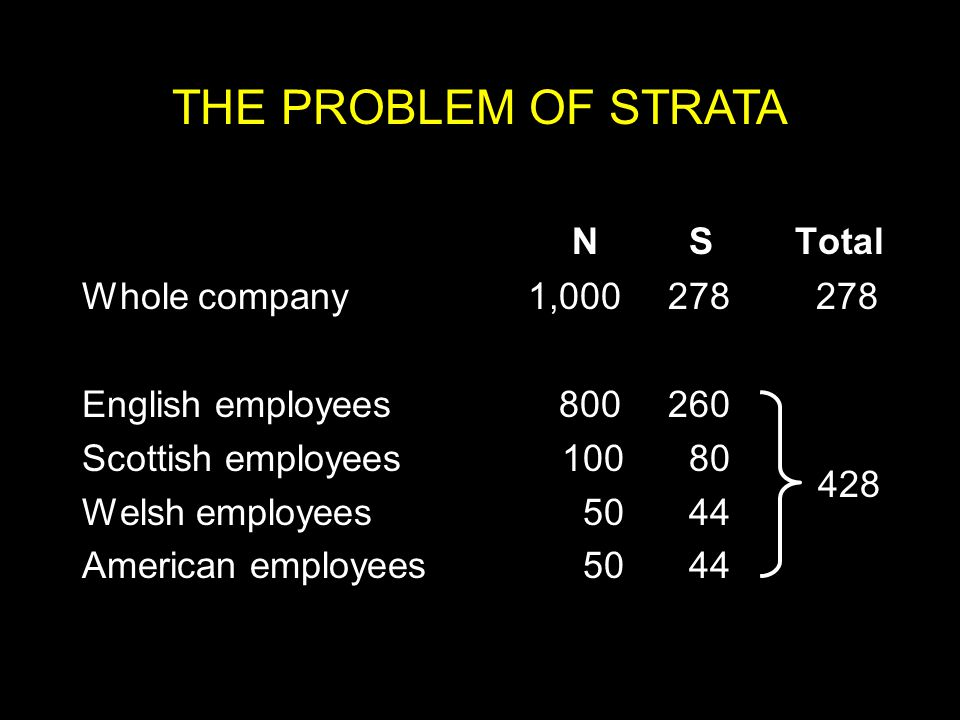 THE PROBLEM OF STRATA N S Total Whole company 1,000 278 278