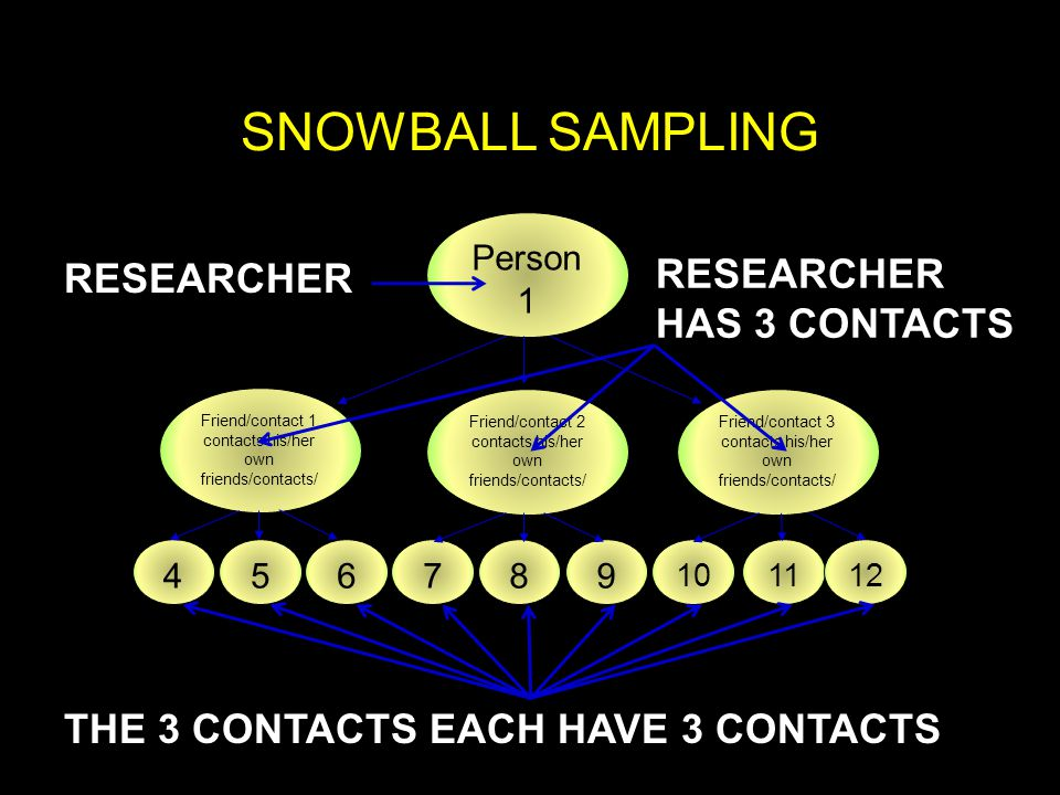 SNOWBALL SAMPLING RESEARCHER HAS 3 CONTACTS RESEARCHER