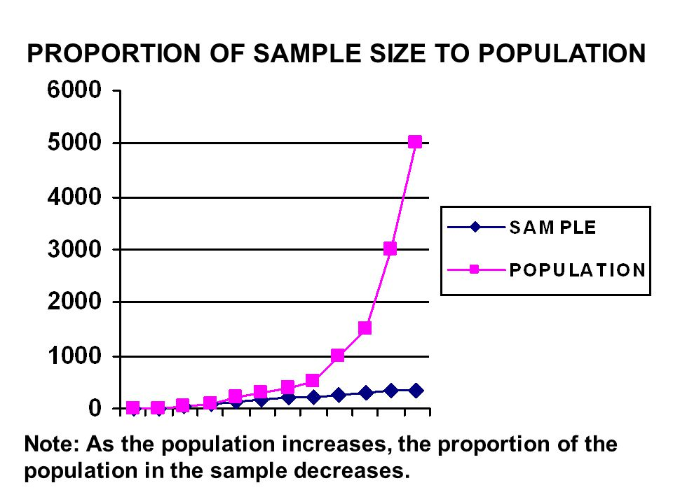 PROPORTION OF SAMPLE SIZE TO POPULATION
