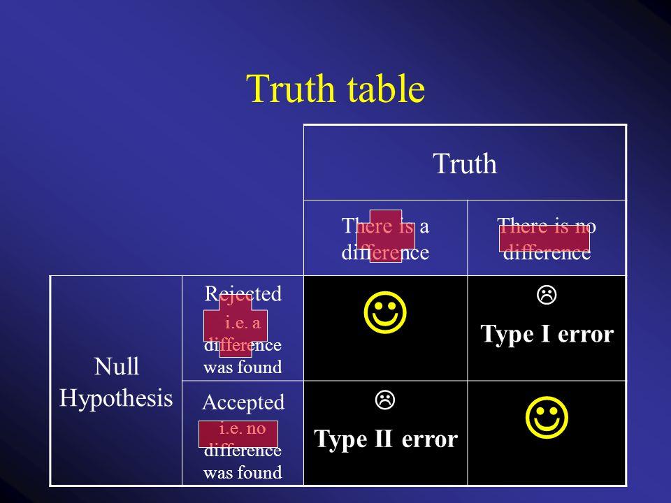  Truth table Truth Null Hypothesis  Type I error Type II error