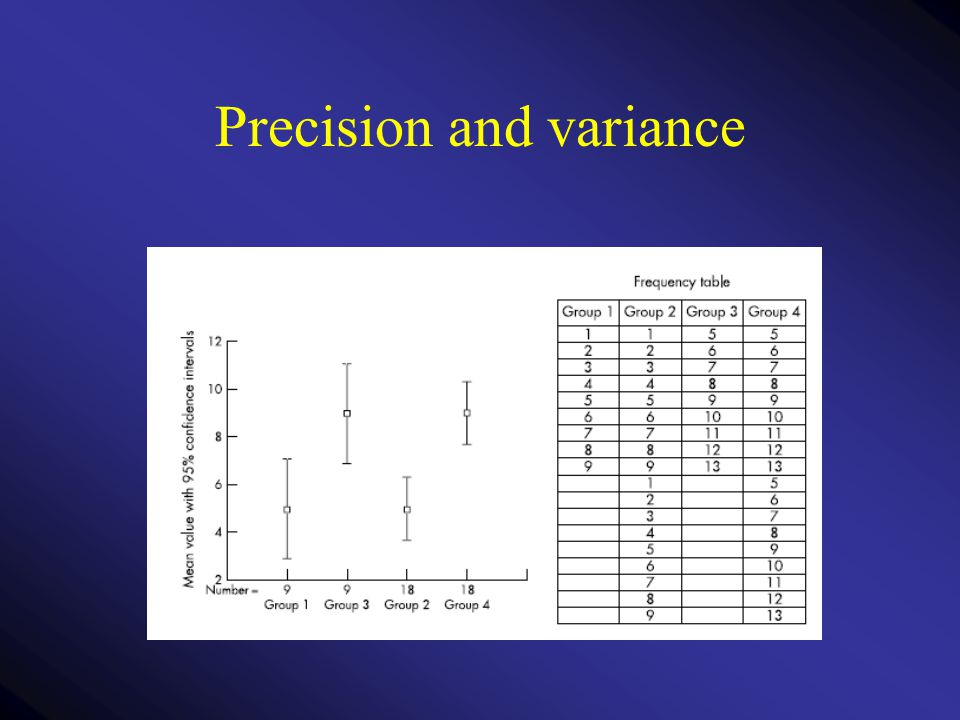 Precision and variance