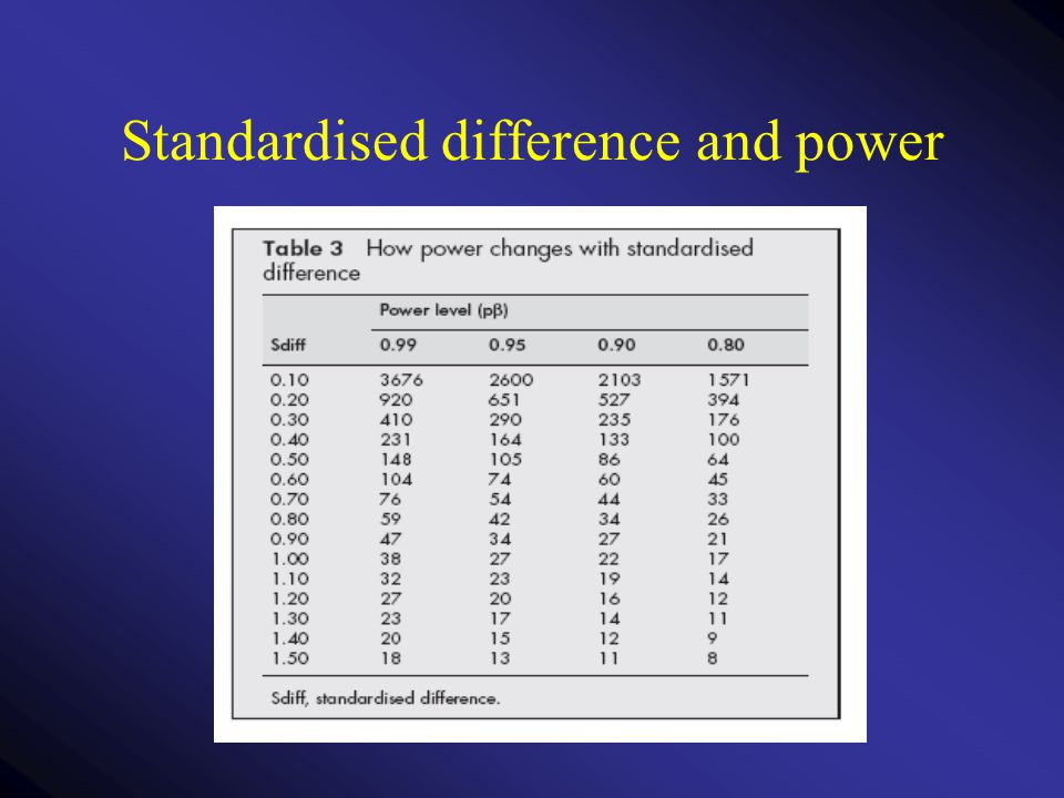 Standardised difference and power