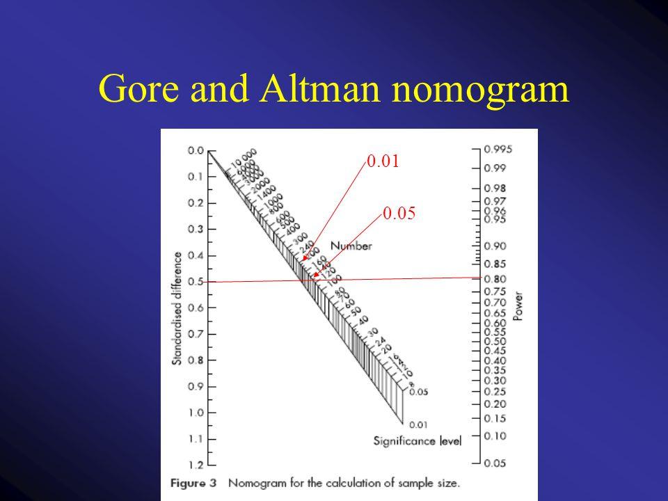 Gore and Altman nomogram