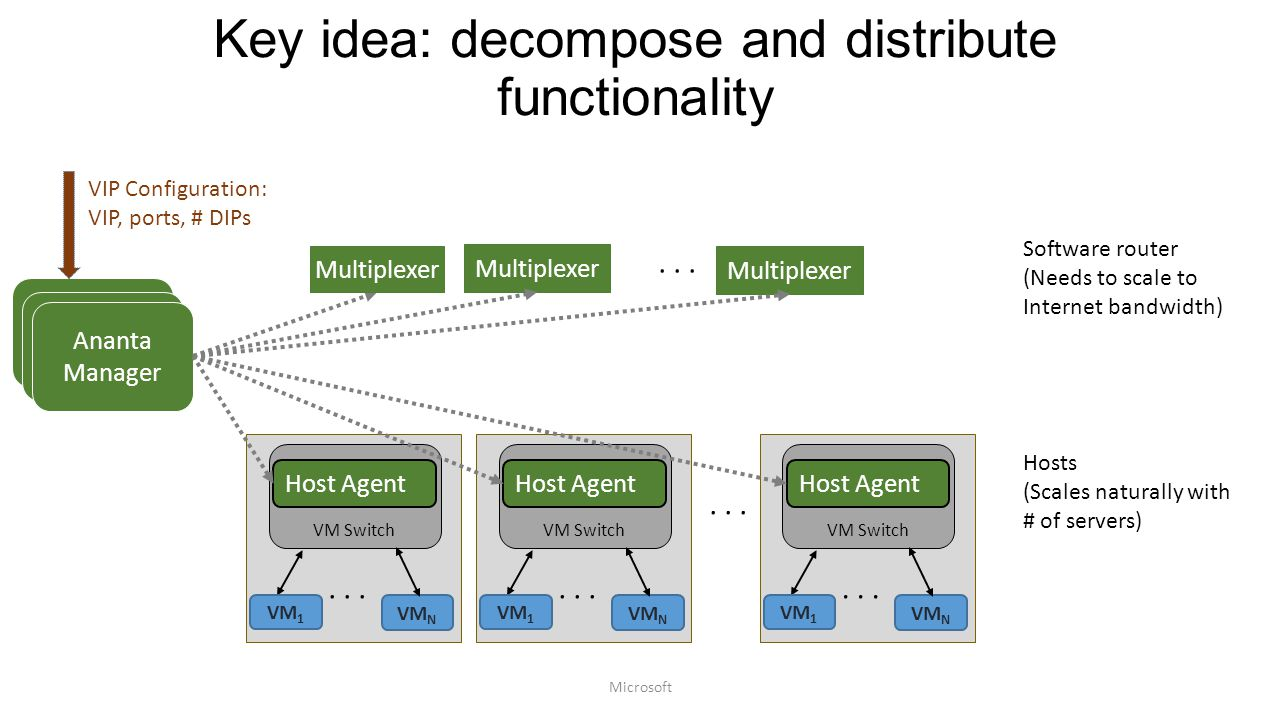 Key idea: decompose and distribute functionality