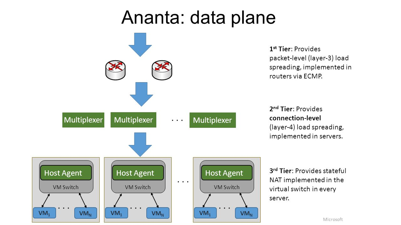 Ananta: data plane Multiplexer