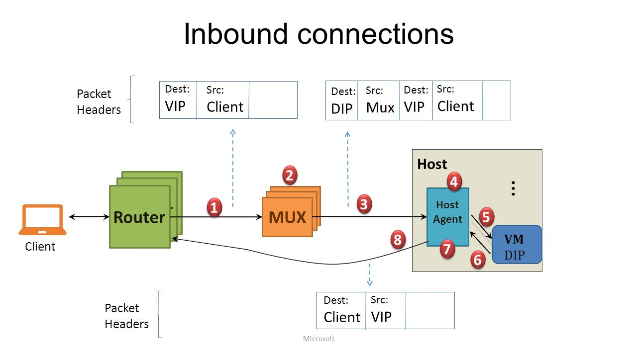 Inbound connections … Router Router Router MUX MUX MUX VIP Client VIP