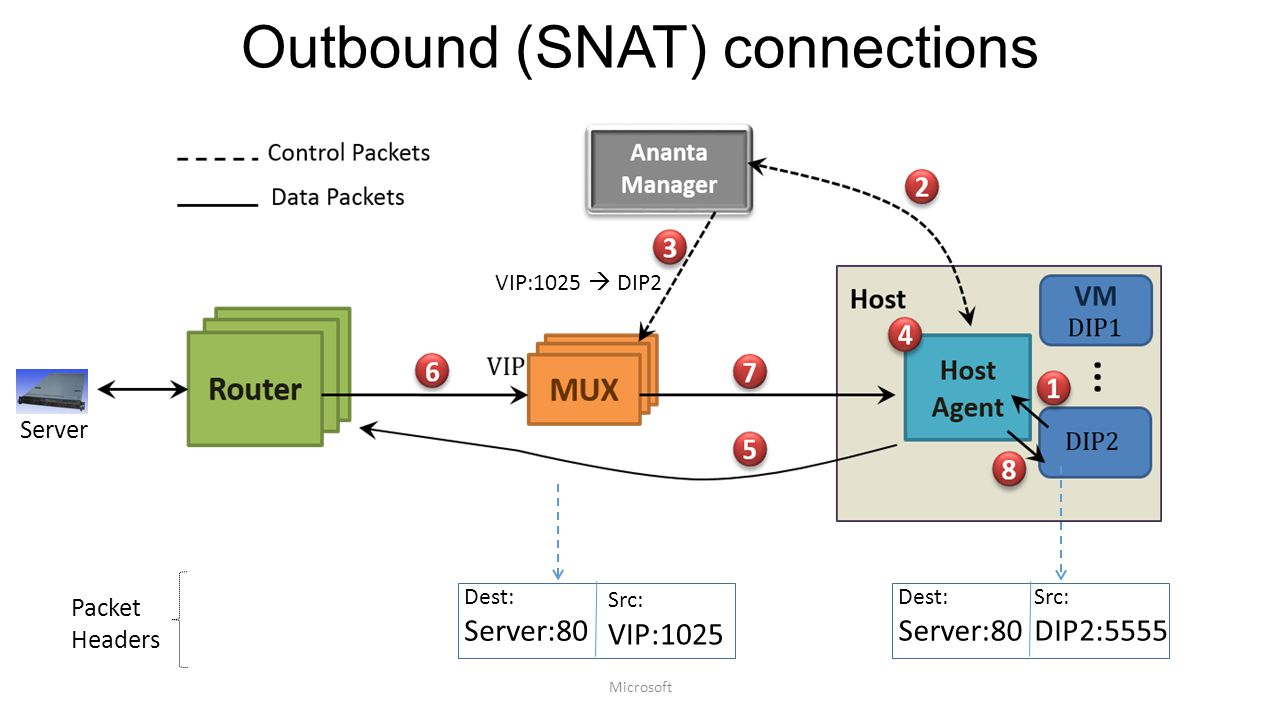 Outbound (SNAT) connections