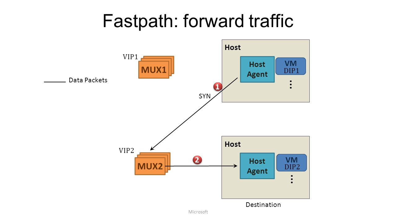 Fastpath: forward traffic
