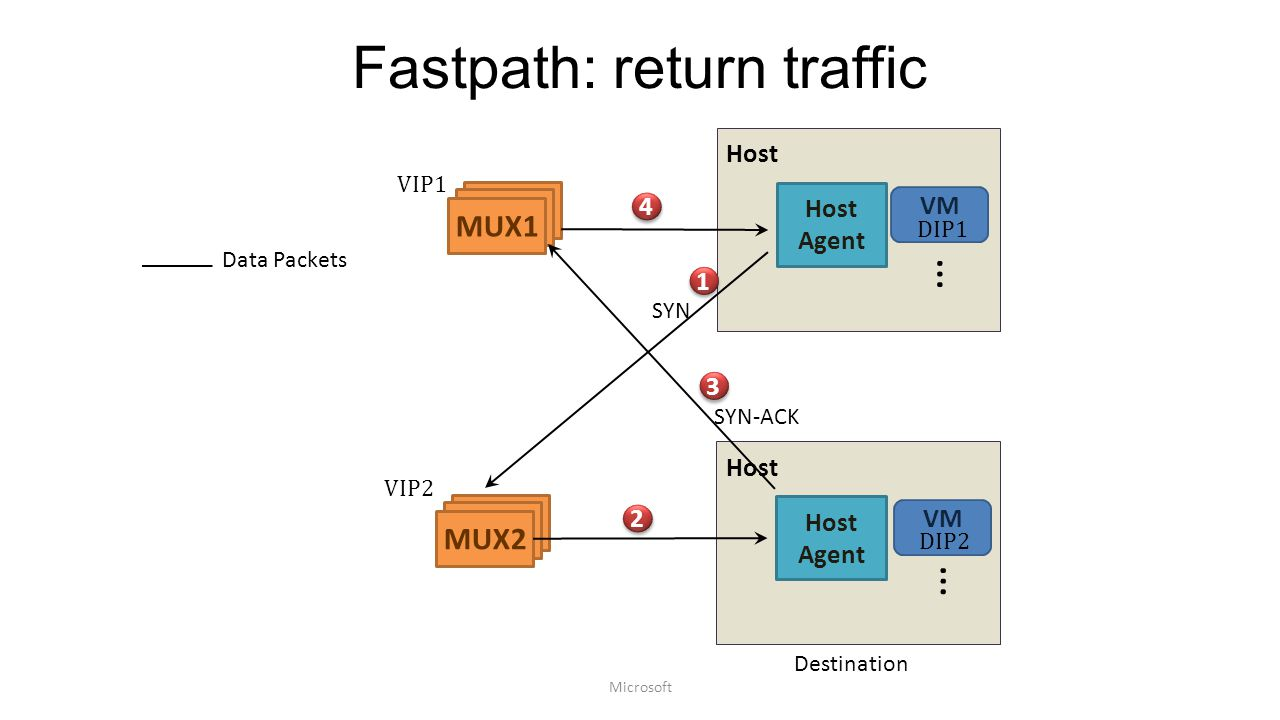 Fastpath: return traffic