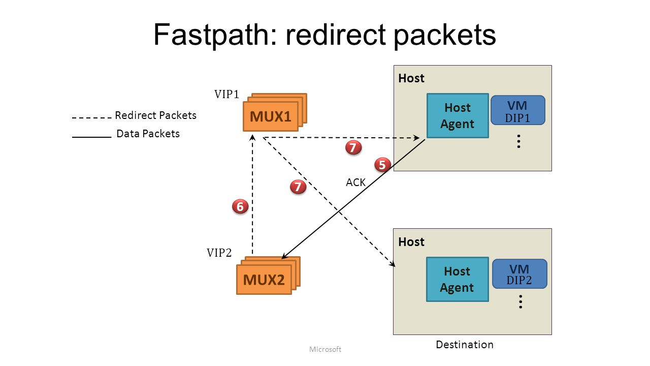 Fastpath: redirect packets