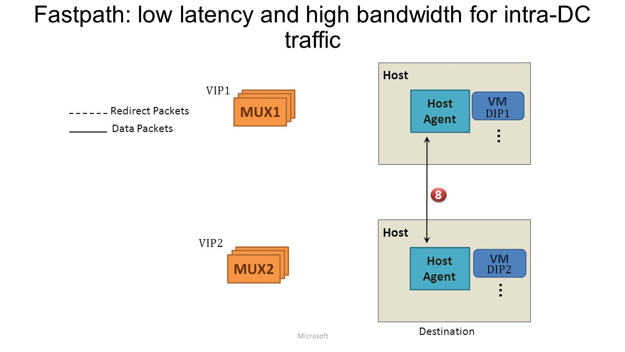 Fastpath: low latency and high bandwidth for intra-DC traffic