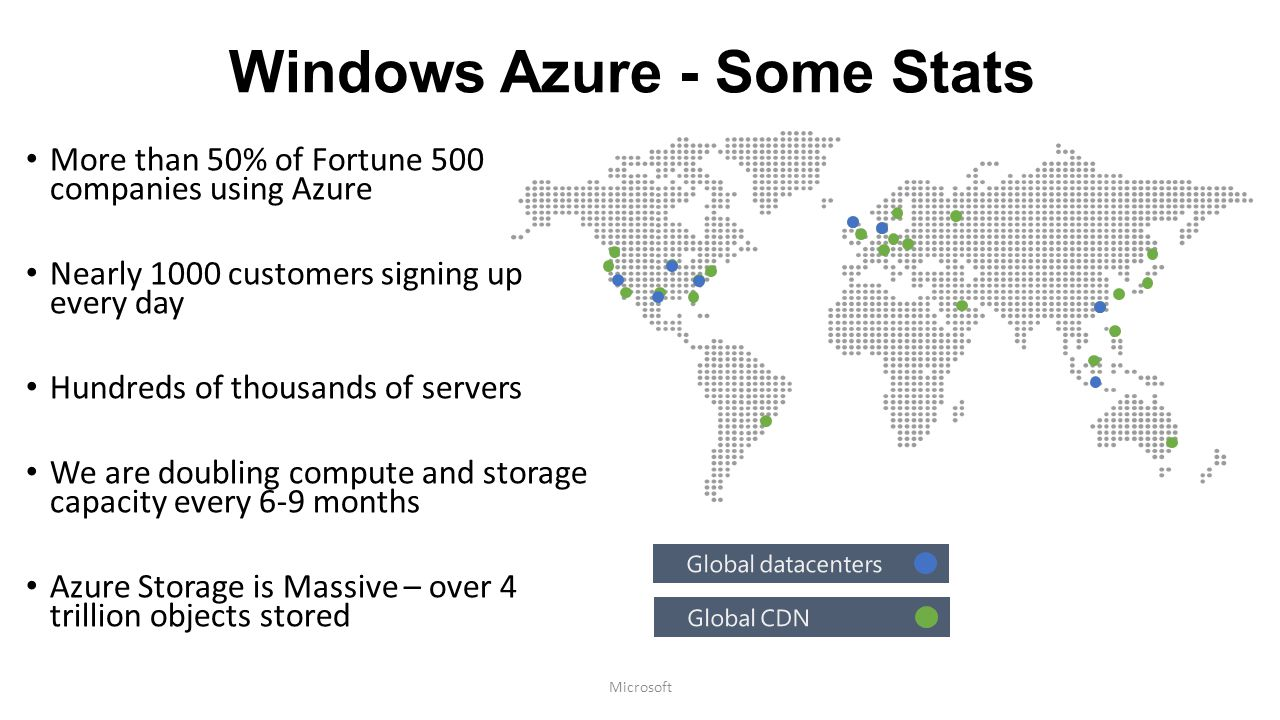 Windows Azure - Some Stats
