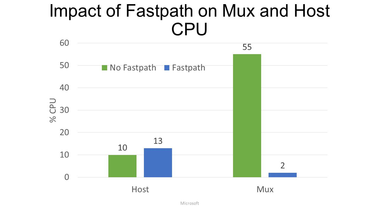 Impact of Fastpath on Mux and Host CPU