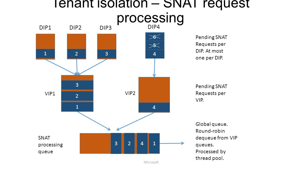 Tenant isolation – SNAT request processing