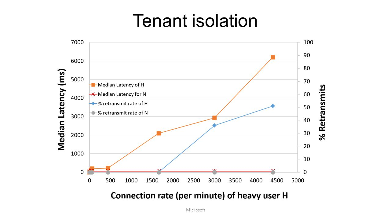 Tenant isolation Microsoft