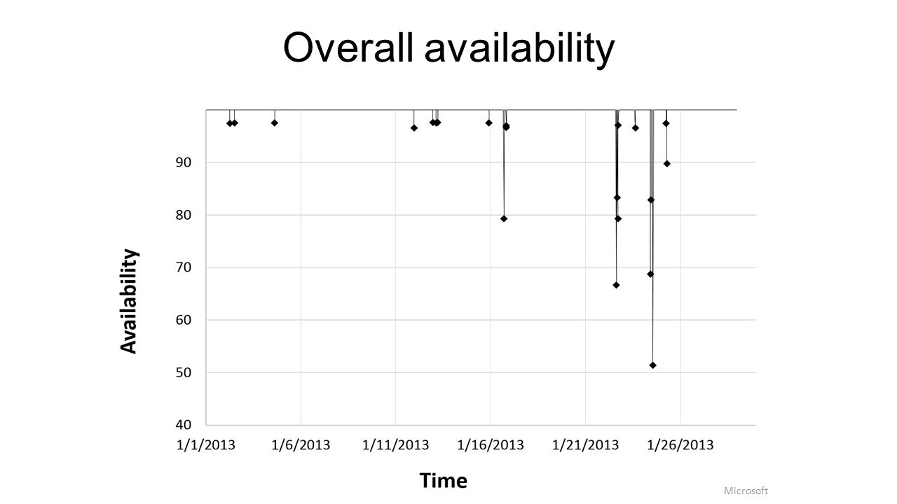 Overall availability Microsoft