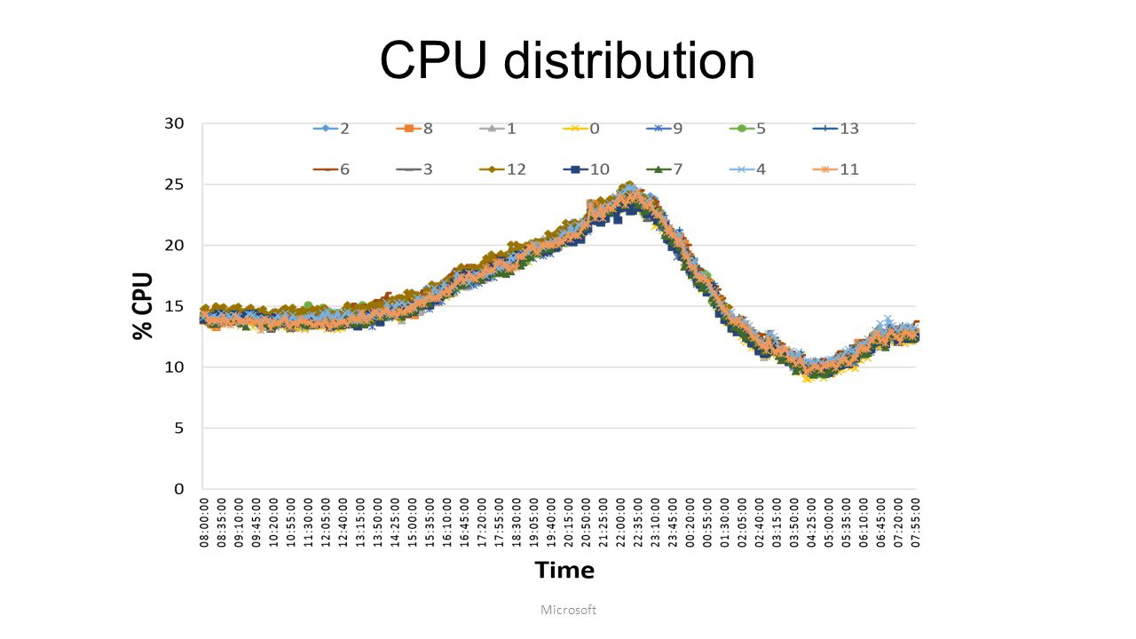 CPU distribution Microsoft