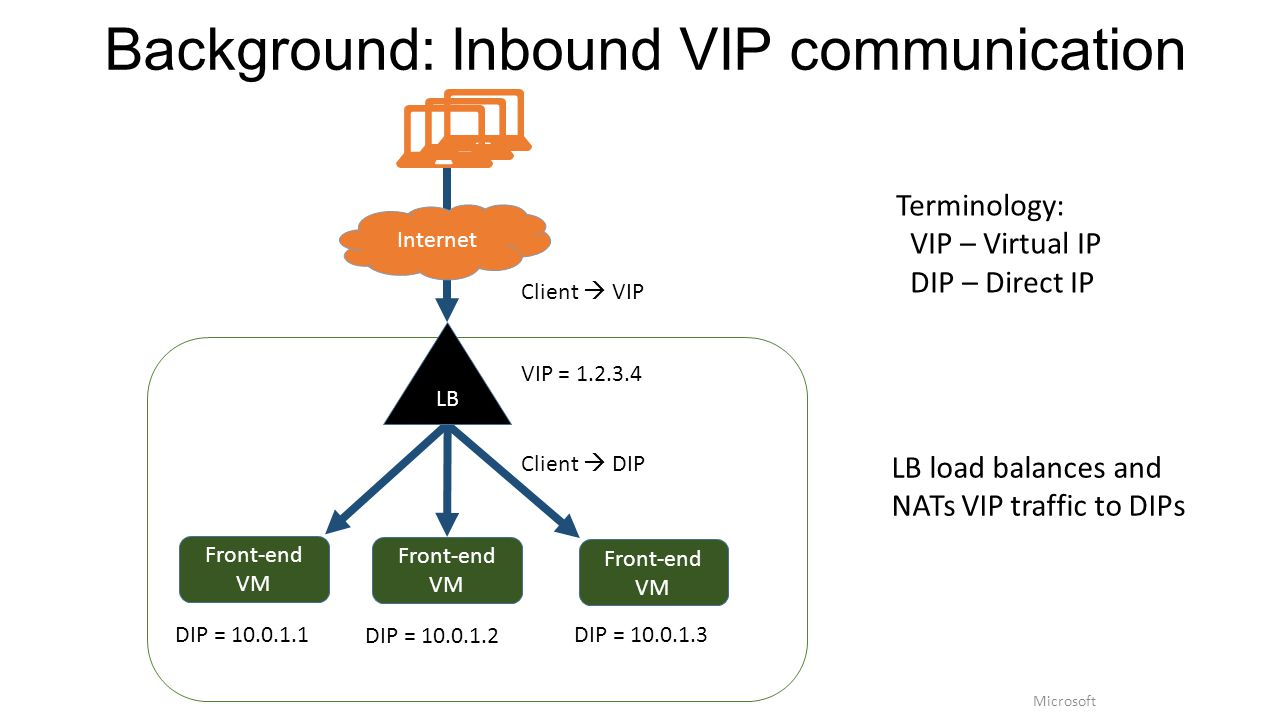 Background: Inbound VIP communication