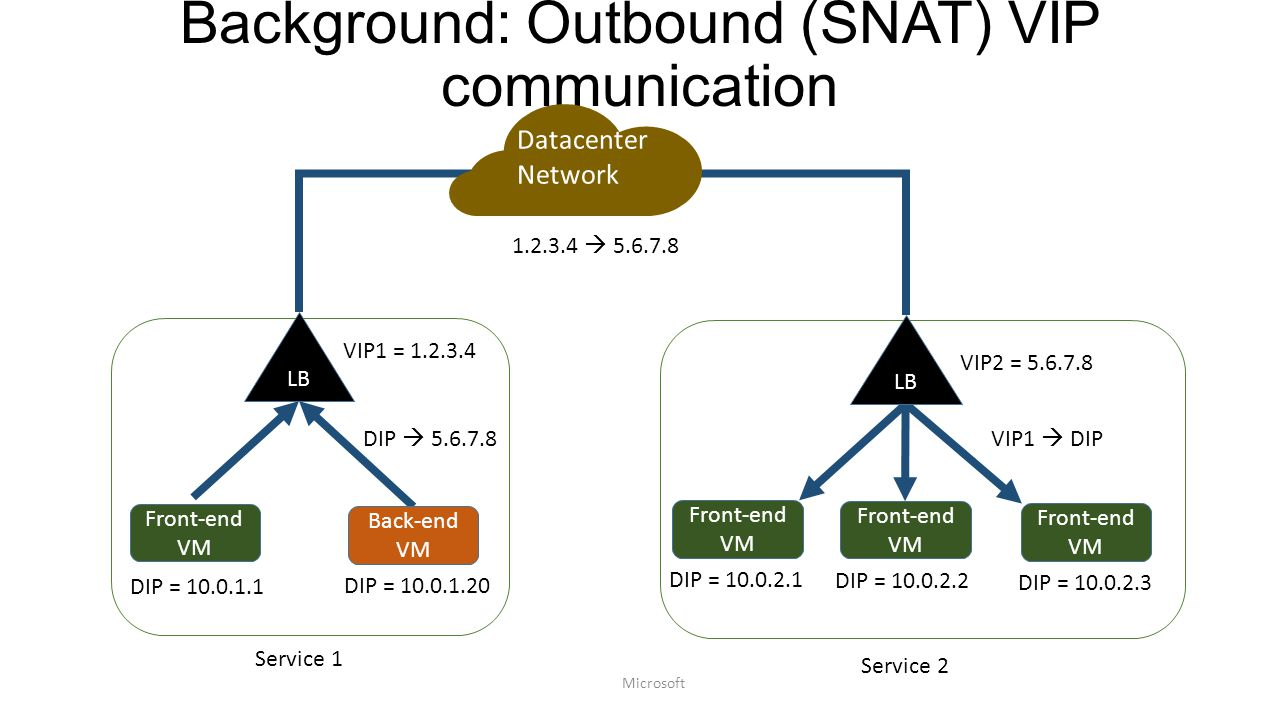 Background: Outbound (SNAT) VIP communication