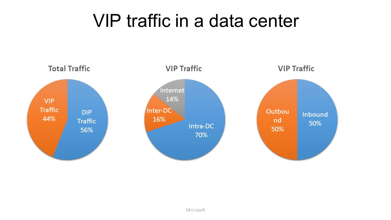 VIP traffic in a data center