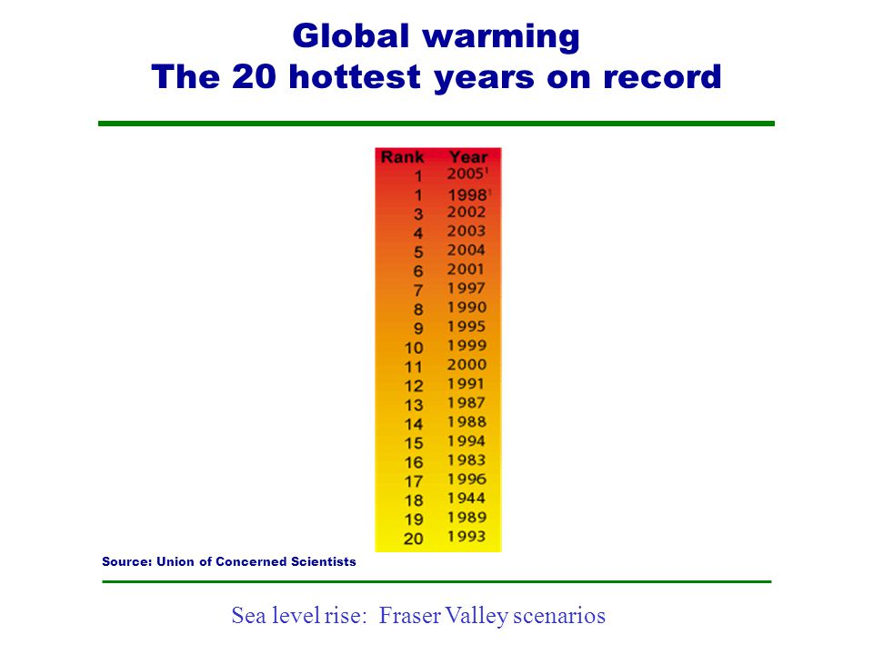 Global warming The 20 hottest years on record