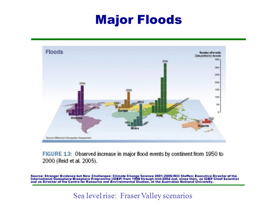 Sea level rise: Fraser Valley scenarios