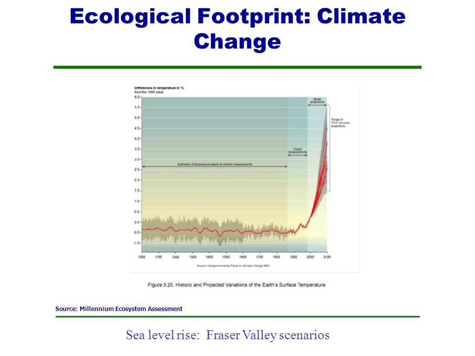 Ecological Footprint: Climate Change