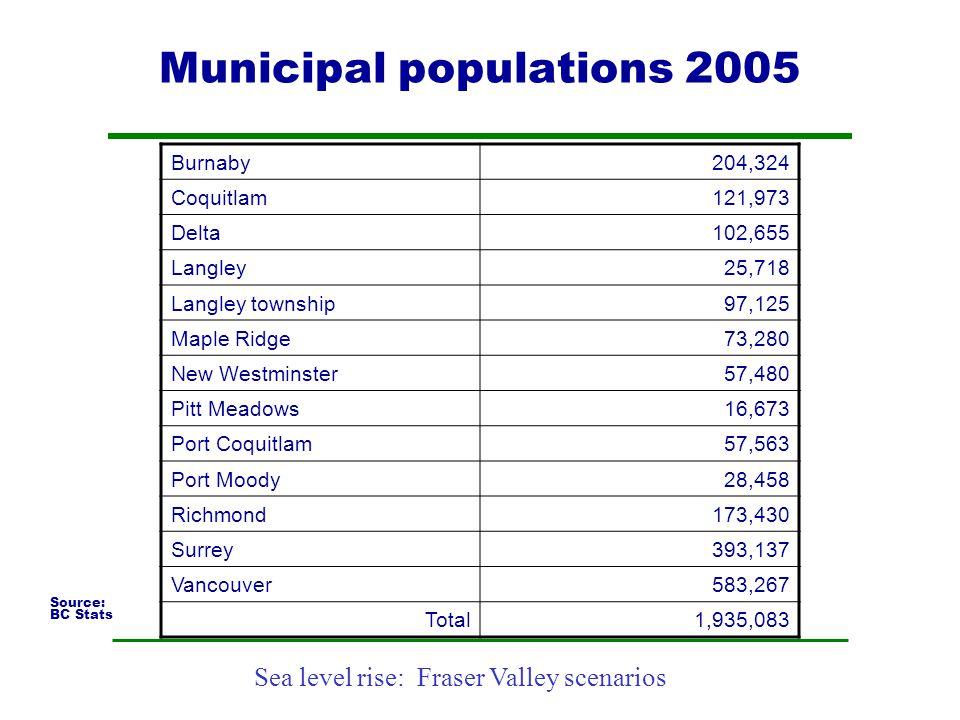 Municipal populations 2005