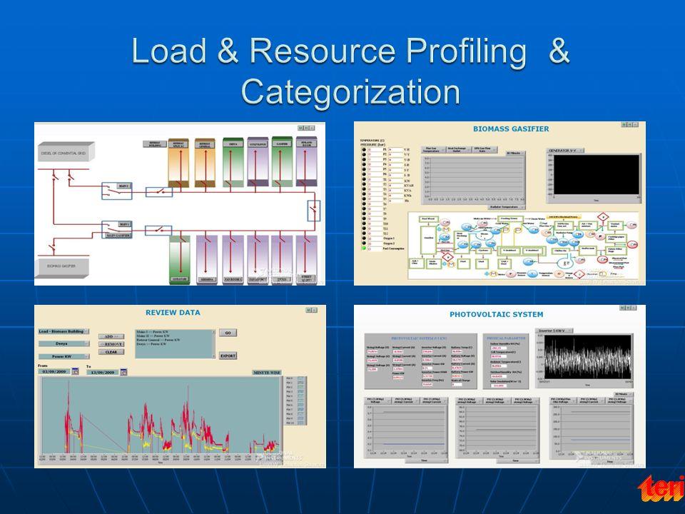 Load & Resource Profiling & Categorization