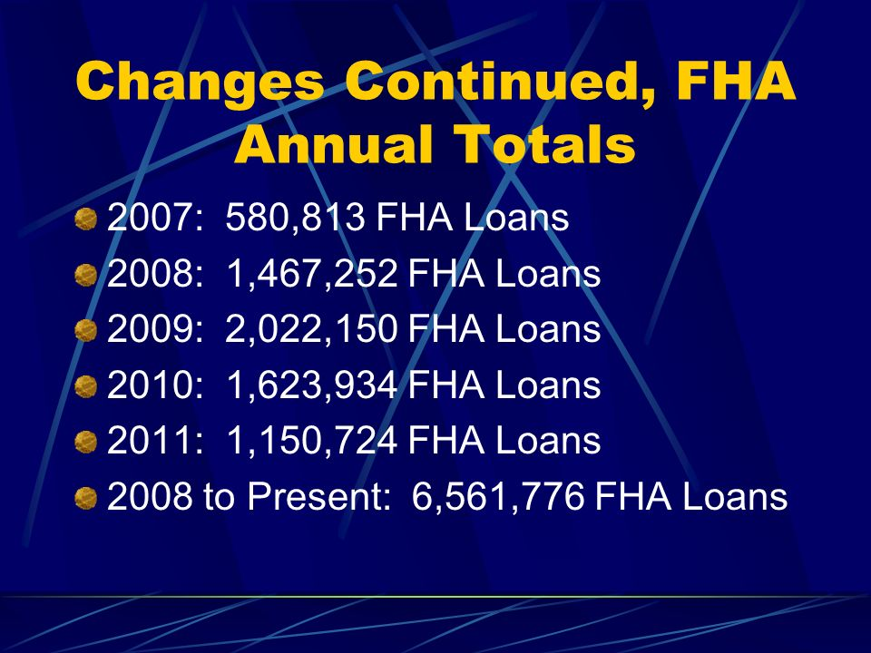 Changes Continued, FHA Annual Totals