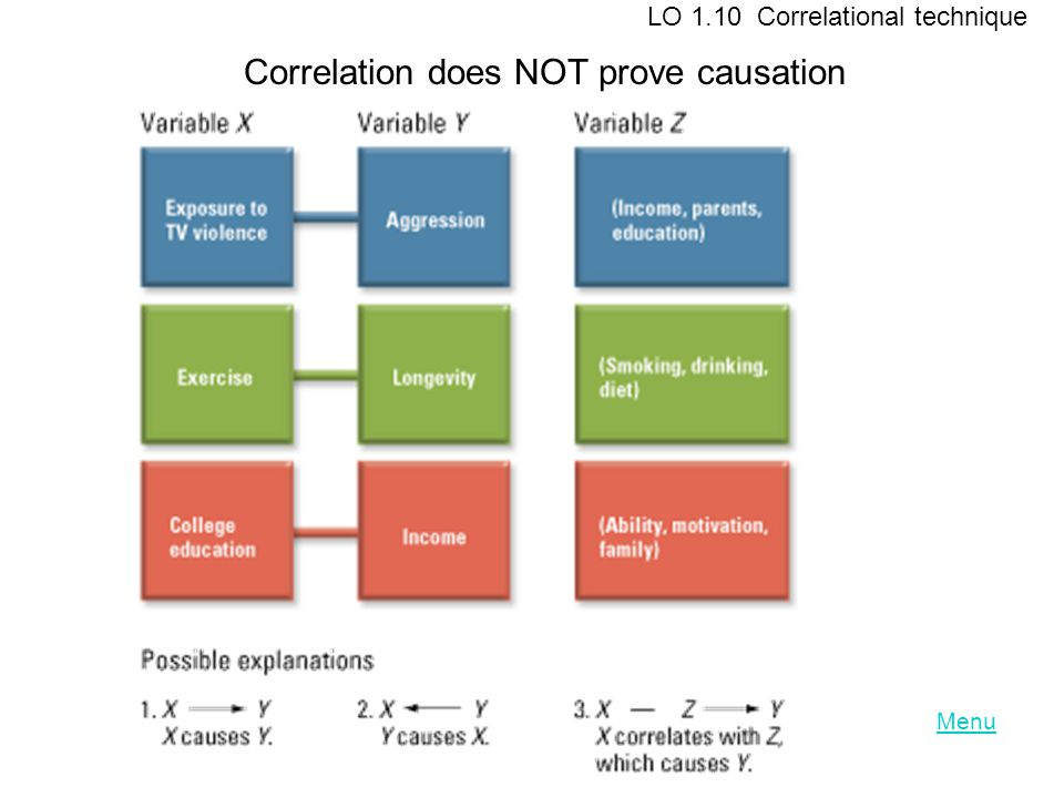 Correlation does NOT prove causation
