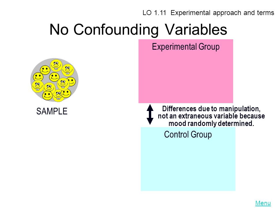 No Confounding Variables