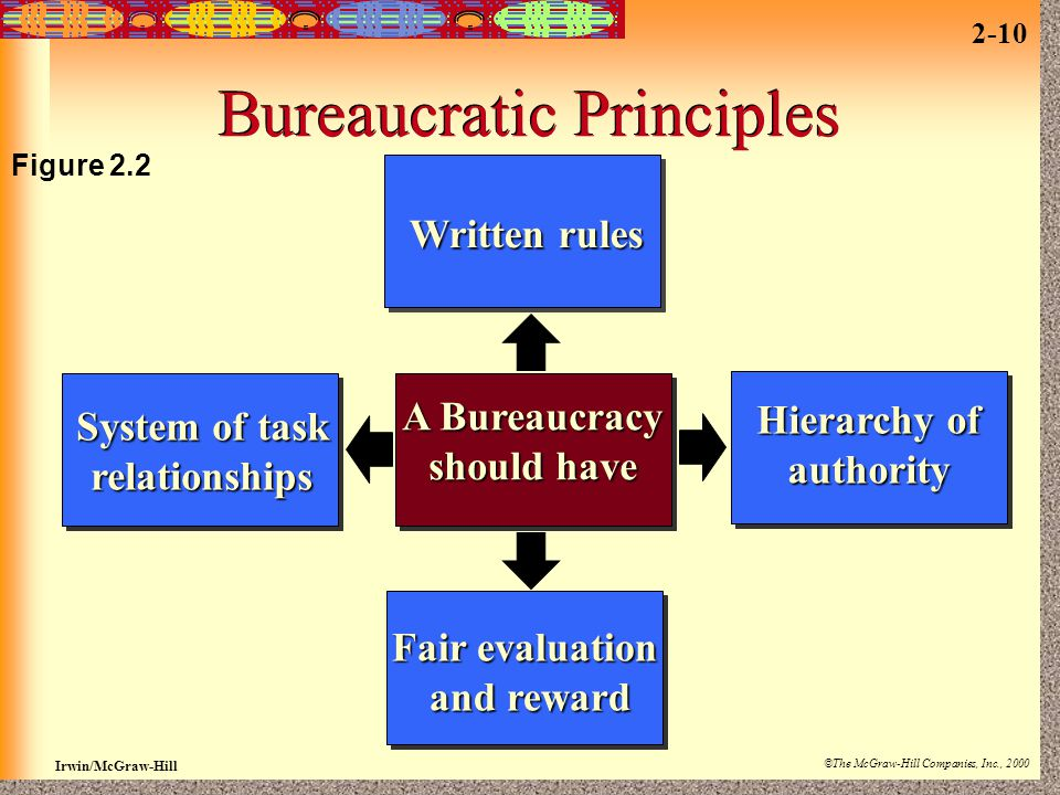 Bureaucratic Principles