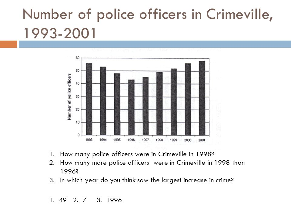 Number of police officers in Crimeville, 1993-2001