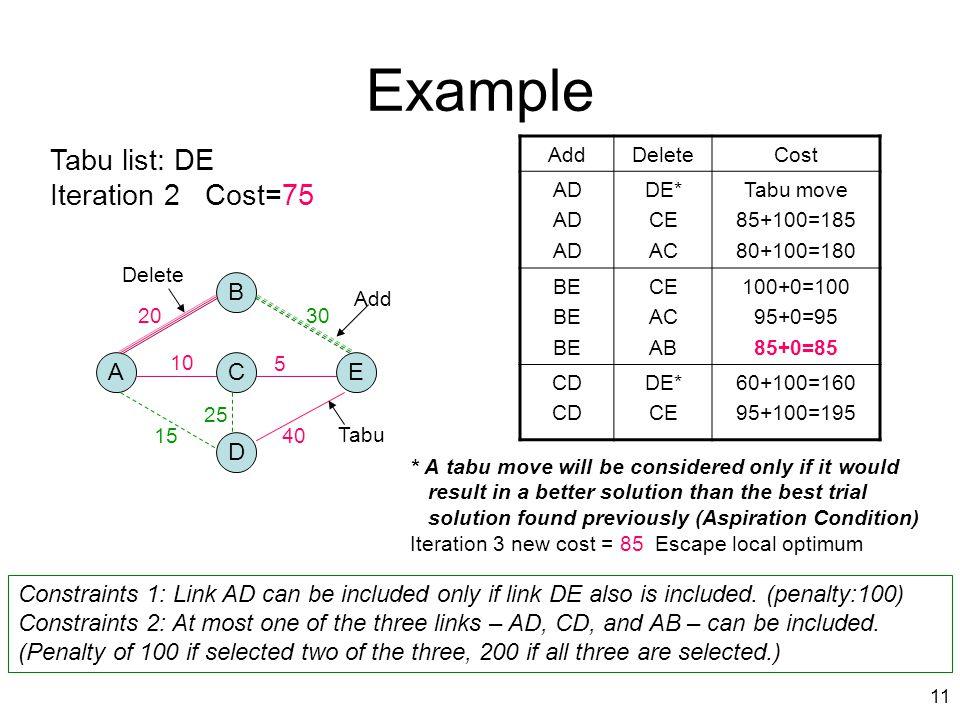 Example Tabu list: DE Iteration 2 Cost=75 B A C E D