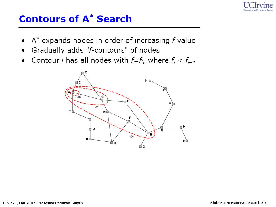Contours of A* Search A* expands nodes in order of increasing f value