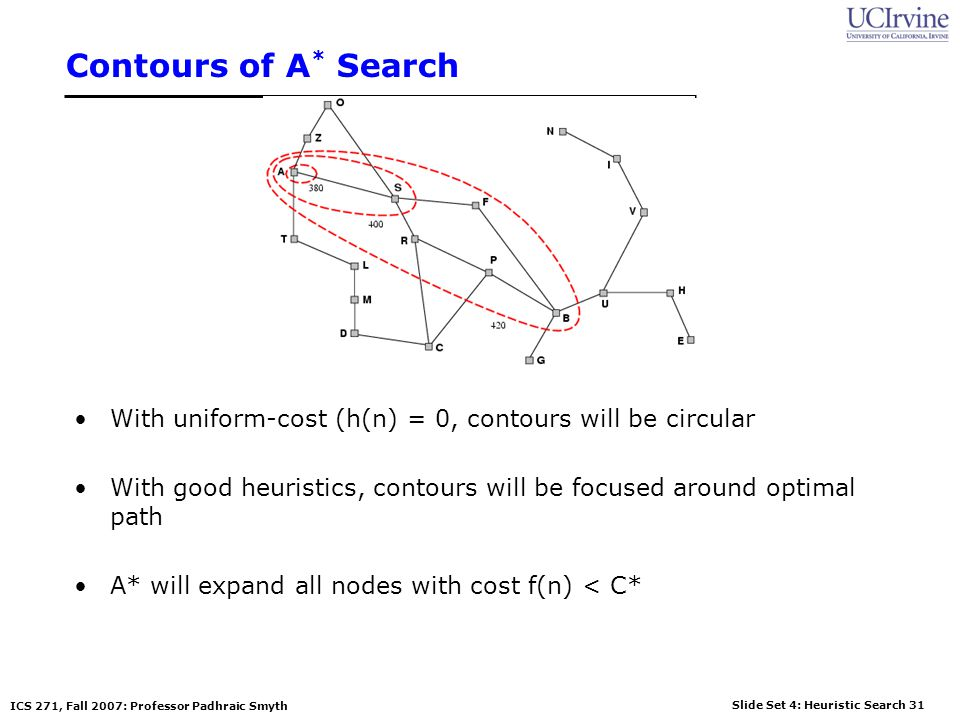 Contours of A* Search With uniform-cost (h(n) = 0, contours will be circular. With good heuristics, contours will be focused around optimal path.