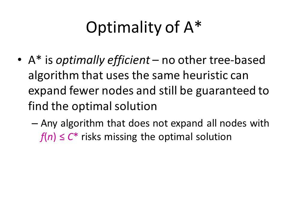 Optimality of A*