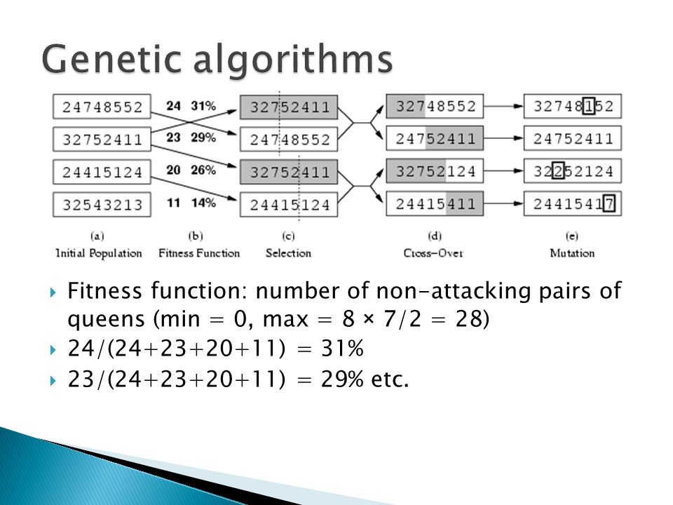 Genetic algorithms Fitness function: number of non-attacking pairs of queens (min = 0, max = 8 × 7/2 = 28)