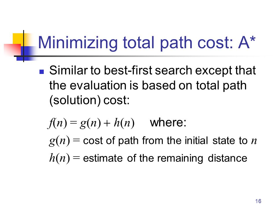 Minimizing total path cost: A*