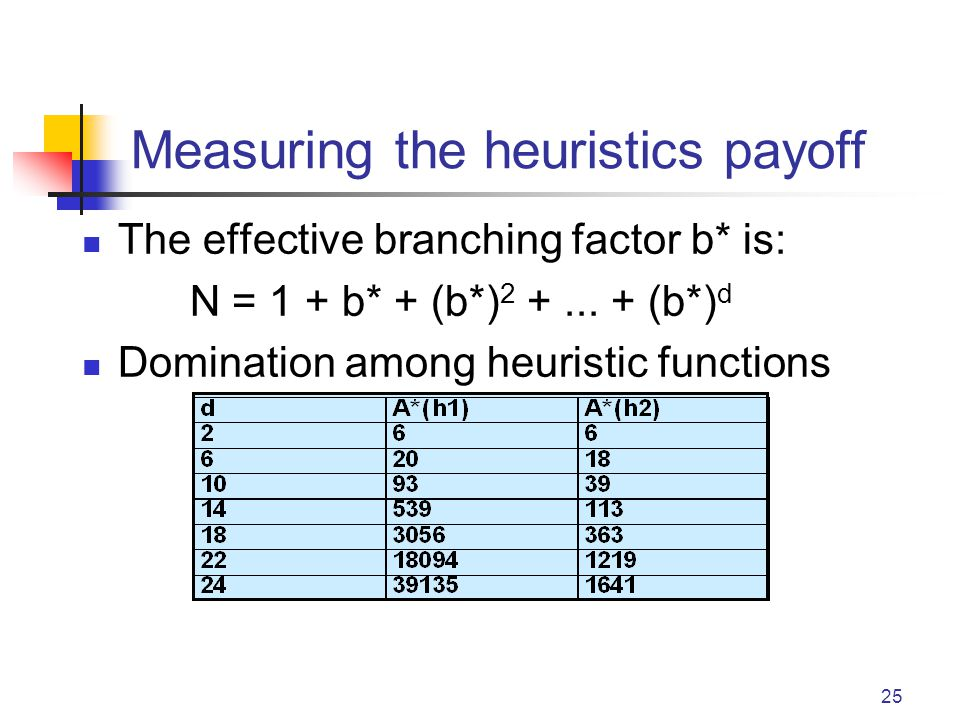 Measuring the heuristics payoff