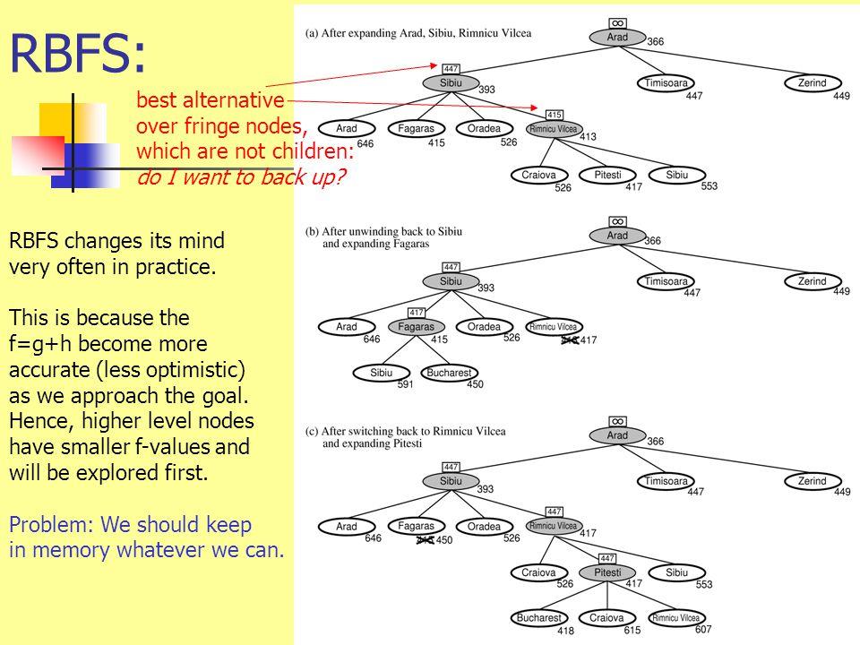 RBFS: best alternative over fringe nodes, which are not children: