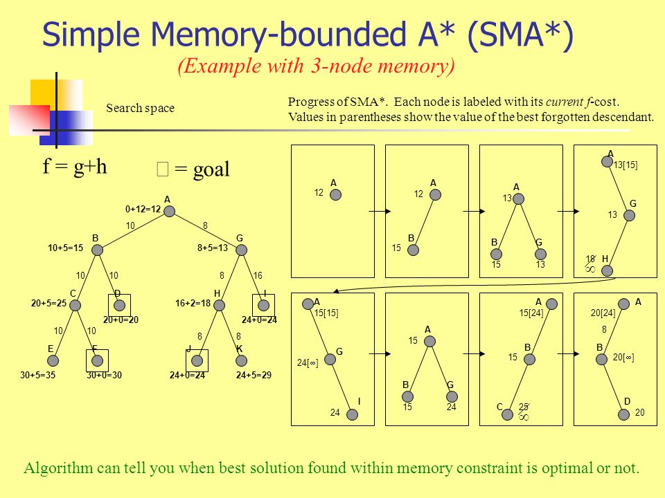 Simple Memory-bounded A* (SMA*)