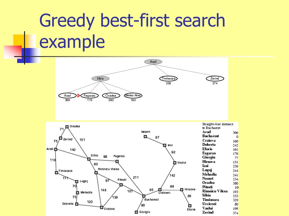 Greedy best-first search example